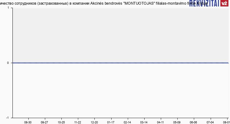 Количество сотрудников (застрахованных) в компании Montuotojas, montavimo firma Alytuje