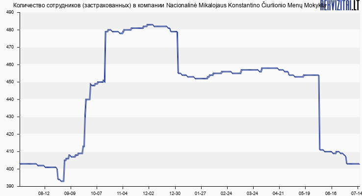 Количество сотрудников (застрахованных) в компании Nacionalinė Mikalojaus Konstantino Čiurlionio Menų Mokykla