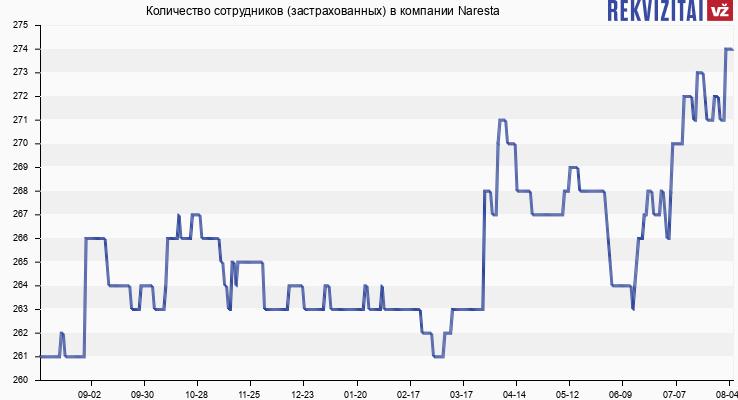 Количество сотрудников (застрахованных) в компании Naresta