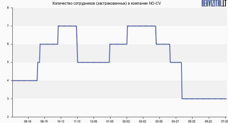 Количество сотрудников (застрахованных) в компании No-Cv
