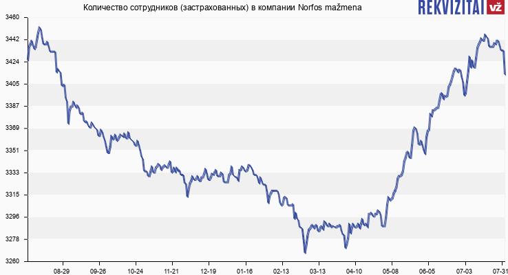 Количество сотрудников (застрахованных) в компании Norfos mažmena