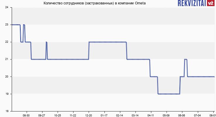 Количество сотрудников (застрахованных) в компании Ometa