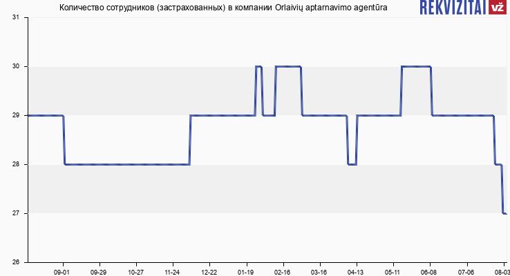Количество сотрудников (застрахованных) в компании Orlaivių aptarnavimo agentūra