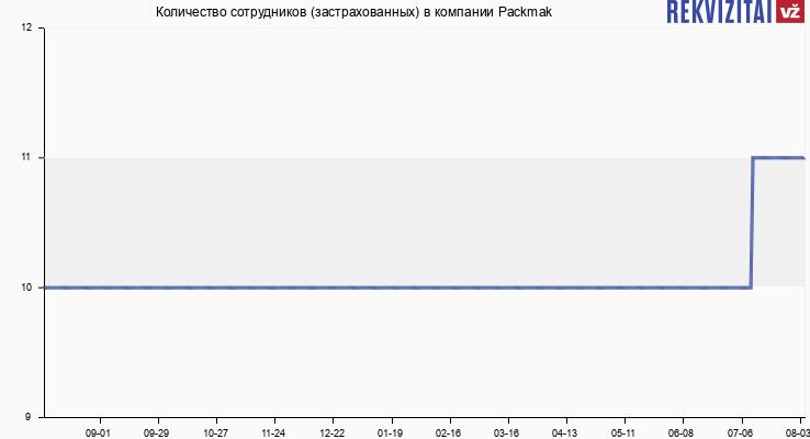 Количество сотрудников (застрахованных) в компании Packmak