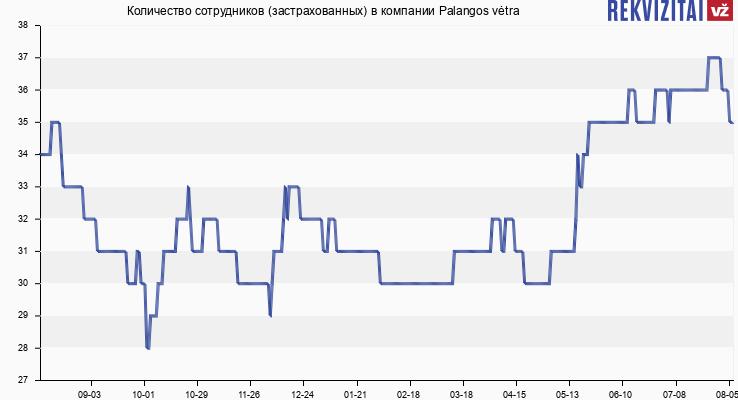 Количество сотрудников (застрахованных) в компании Palangos vėtra