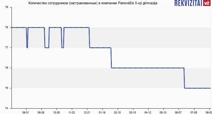 Количество сотрудников (застрахованных) в компании Panevėžio 5-oji gimnazija