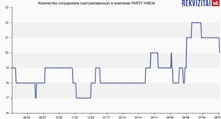 Количество сотрудников (застрахованных) в компании PARTY INBOX