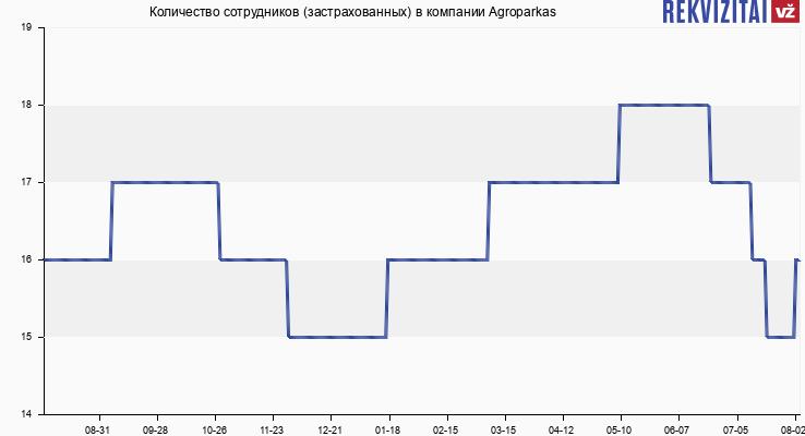 Количество сотрудников (застрахованных) в компании Agroparkas