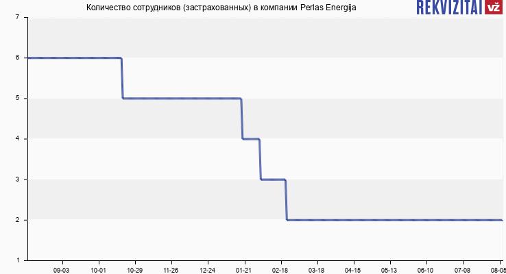 Количество сотрудников (застрахованных) в компании Perlas Energija