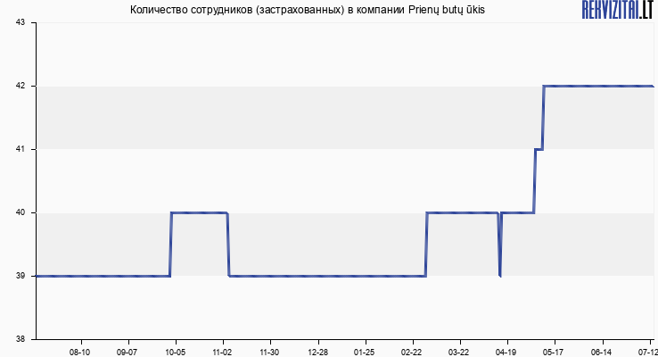 Количество сотрудников (застрахованных) в компании Prienų butų ūkis