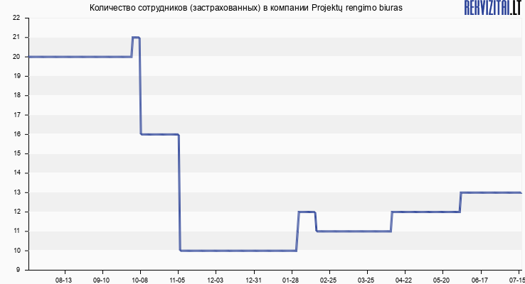 Количество сотрудников (застрахованных) в компании Projektų rengimo biuras