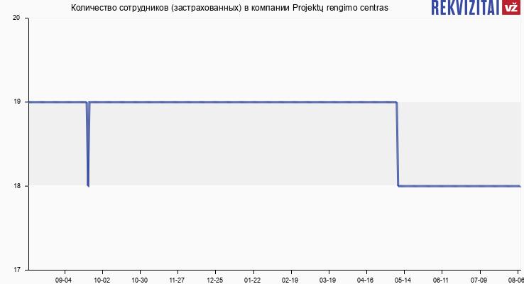 Количество сотрудников (застрахованных) в компании Projektų rengimo centras
