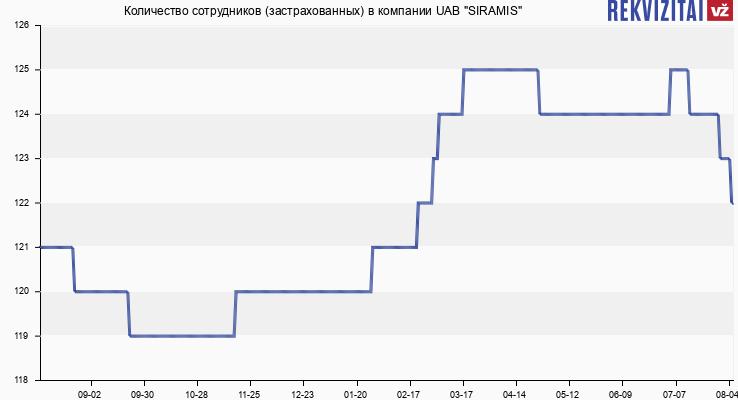 """Количество сотрудников (застрахованных) в компании UAB """"SIRAMIS"""""""