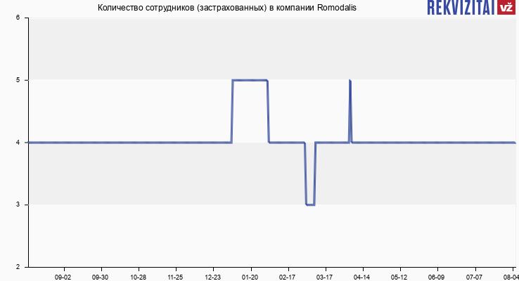 Количество сотрудников (застрахованных) в компании Romodalis