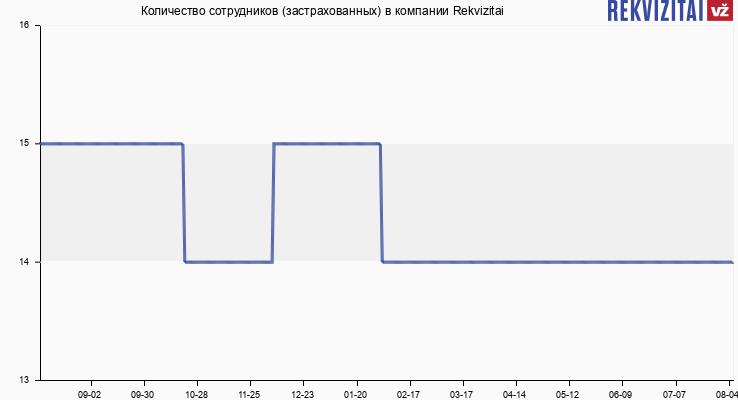 Количество сотрудников (застрахованных) в компании Rekvizitai