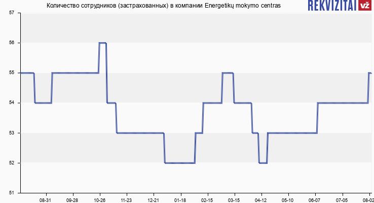 Количество сотрудников (застрахованных) в компании Energetikų mokymo centras