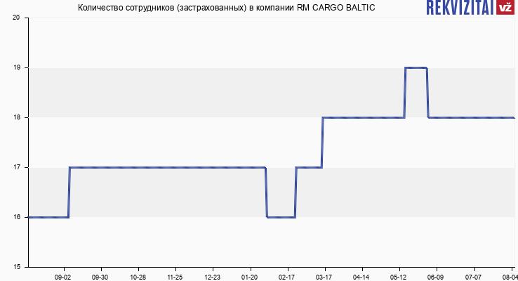 Количество сотрудников (застрахованных) в компании RM CARGO BALTIC