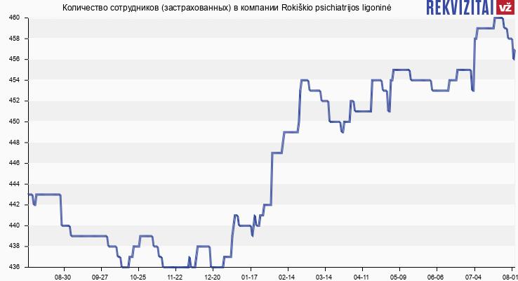 Количество сотрудников (застрахованных) в компании Rokiškio psichiatrijos ligoninė