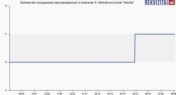 """Количество сотрудников (застрахованных) в компании S. Alistratovos Įmonė """"Alisvita"""""""