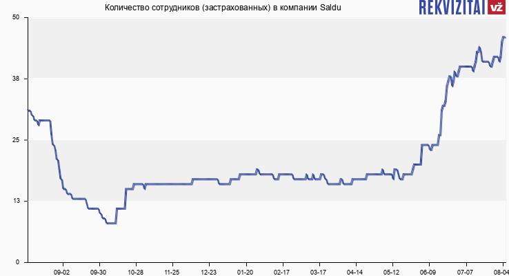 Количество сотрудников (застрахованных) в компании Saldu