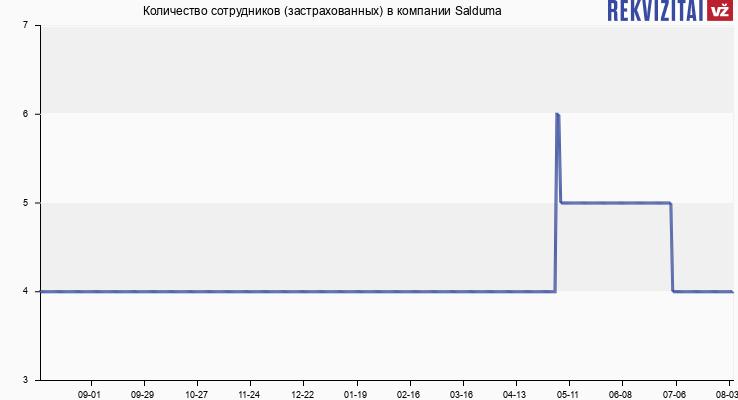 Количество сотрудников (застрахованных) в компании Salduma