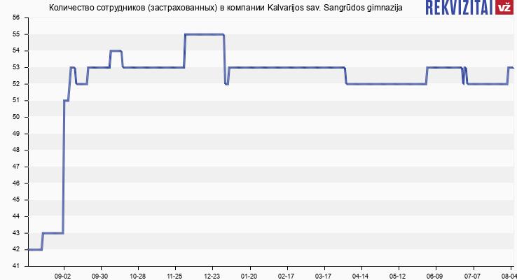 Количество сотрудников (застрахованных) в компании Kalvarijos sav. Sangrūdos gimnazija