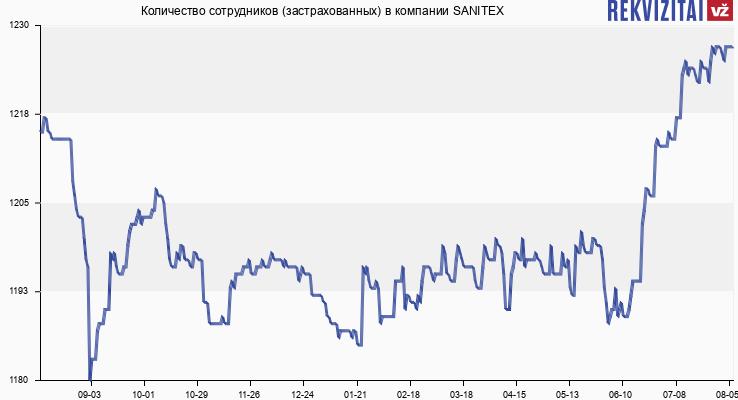 Количество сотрудников (застрахованных) в компании SANITEX