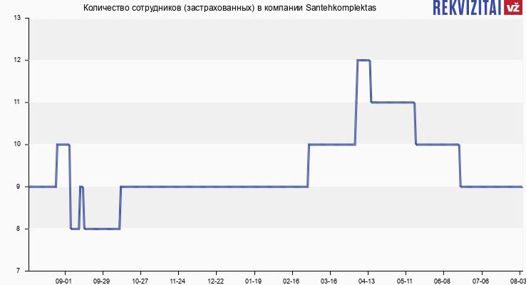 Количество сотрудников (застрахованных) в компании Santehkomplektas