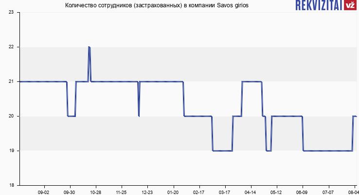Количество сотрудников (застрахованных) в компании Savos girios