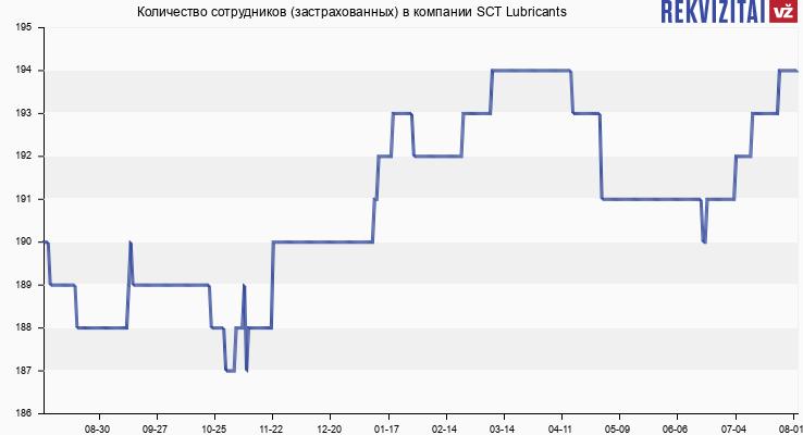 Количество сотрудников (застрахованных) в компании SCT Lubricants