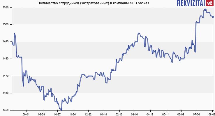 Количество сотрудников (застрахованных) в компании SEB bankas