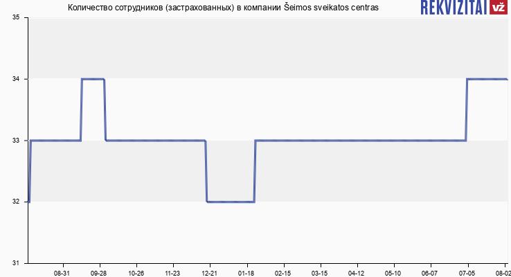 Количество сотрудников (застрахованных) в компании Šeimos sveikatos centras