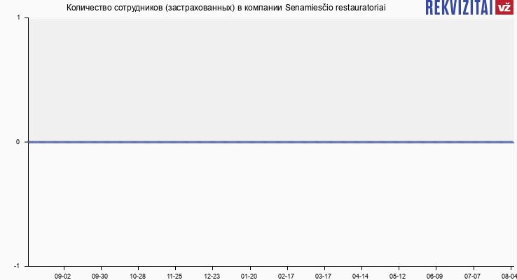 Количество сотрудников (застрахованных) в компании Senamiesčio restauratoriai