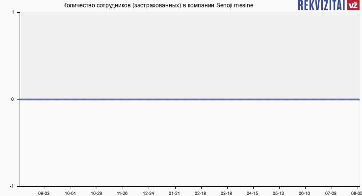 Количество сотрудников (застрахованных) в компании Senoji mėsinė