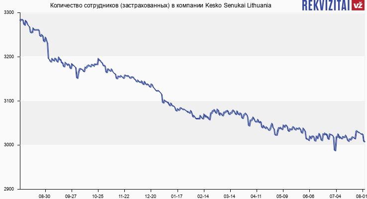 Количество сотрудников (застрахованных) в компании Kesko Senukai Lithuania