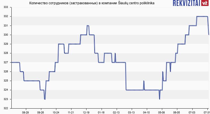 Количество сотрудников (застрахованных) в компании Šiaulių centro poliklinika