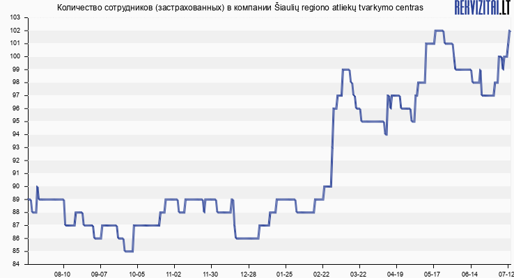Количество сотрудников (застрахованных) в компании Šiaulių regiono atliekų tvarkymo centras