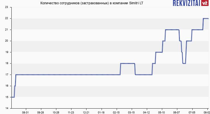 Количество сотрудников (застрахованных) в компании Simitri LT