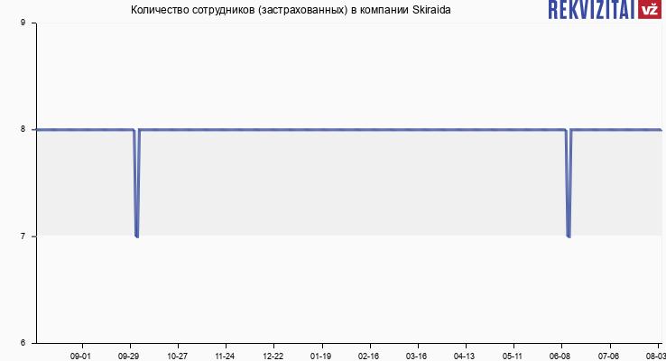Количество сотрудников (застрахованных) в компании Skiraida