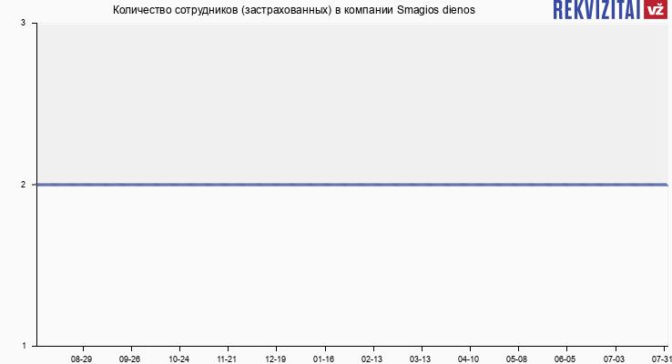 Количество сотрудников (застрахованных) в компании Smagios dienos