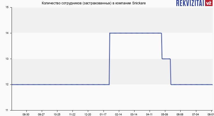 Количество сотрудников (застрахованных) в компании Snickare