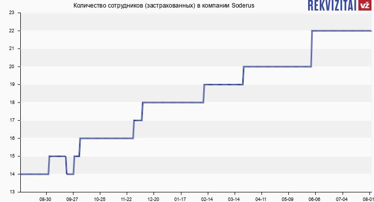 Количество сотрудников (застрахованных) в компании Soderus