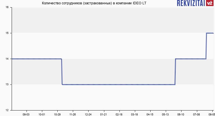 Количество сотрудников (застрахованных) в компании IDEO LT