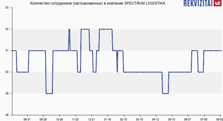 Количество сотрудников (застрахованных) в компании SPECTRUM LOGISTIKA