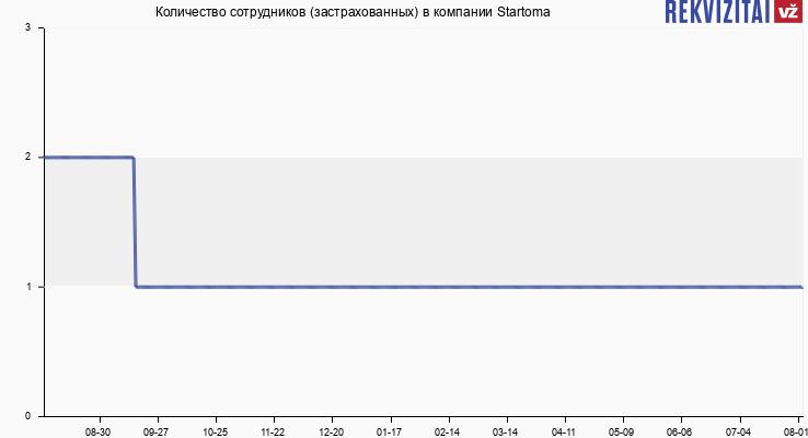 Количество сотрудников (застрахованных) в компании Startoma