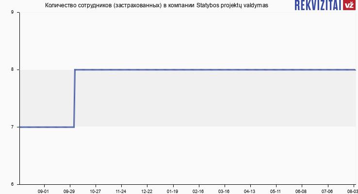 Количество сотрудников (застрахованных) в компании Statybos projektų valdymas