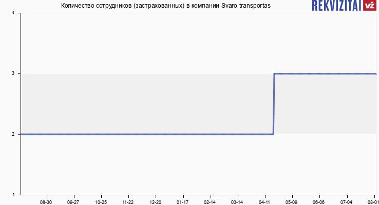 Количество сотрудников (застрахованных) в компании Svaro transportas