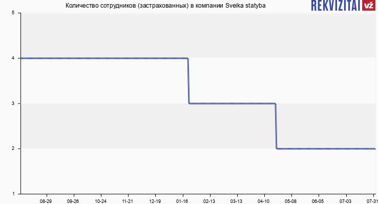 Количество сотрудников (застрахованных) в компании Sveika statyba