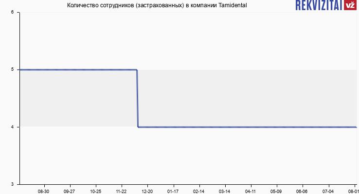 Количество сотрудников (застрахованных) в компании Tamidental