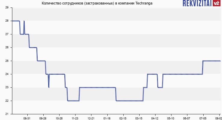 Количество сотрудников (застрахованных) в компании Techranga